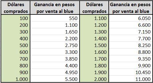 Dolar Pure Compra Ahorro Venta Blue