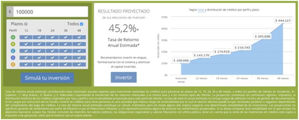 Simulación de inversión de $100.000 en la plataforma de Afluenta