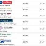 El dólar cotiza por encima de $ 31 en varias entidades