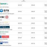 Algunas entidades venden el dólar por encima de los $ 31,10
