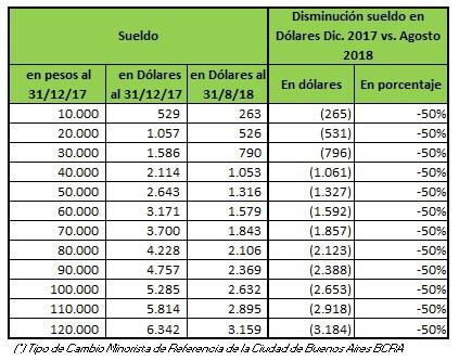 Cuántos dólares menos de sueldo vas a cobrar por la devaluación del peso argentino