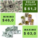 dólar mínimo y máximo diciembre 2019