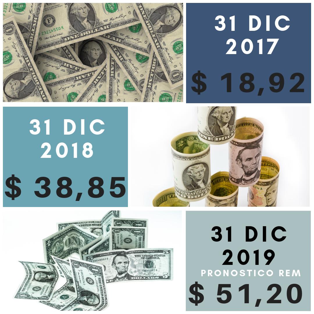 Cotización dolar 2017, 2018 y 2019