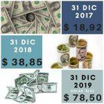 dolar 2017 2018 2019