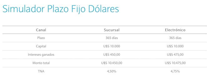 Plazo _fijo_banco_nacion_en_dolares_360_dias