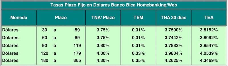 Tasas_plazo_fijo_dolares_Bica