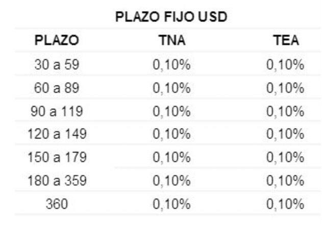 Tasas_plazo_fijo_dolares_Banco_Formosa