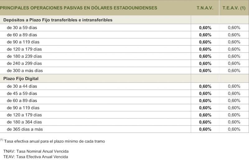 Tasas_de_Plazo_fijos en dólares en Banco Provincia de Buenos Aires 