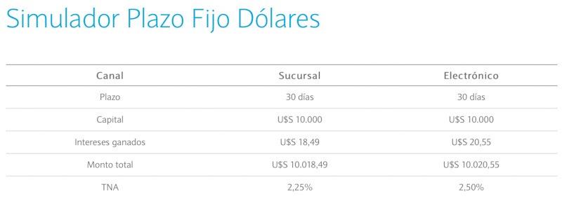 plazo_fijo_en_dolares_Banco_Nacion_30_dias