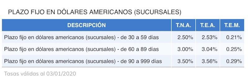 Tasas_plazo_fijo_dolares_banco_chubut