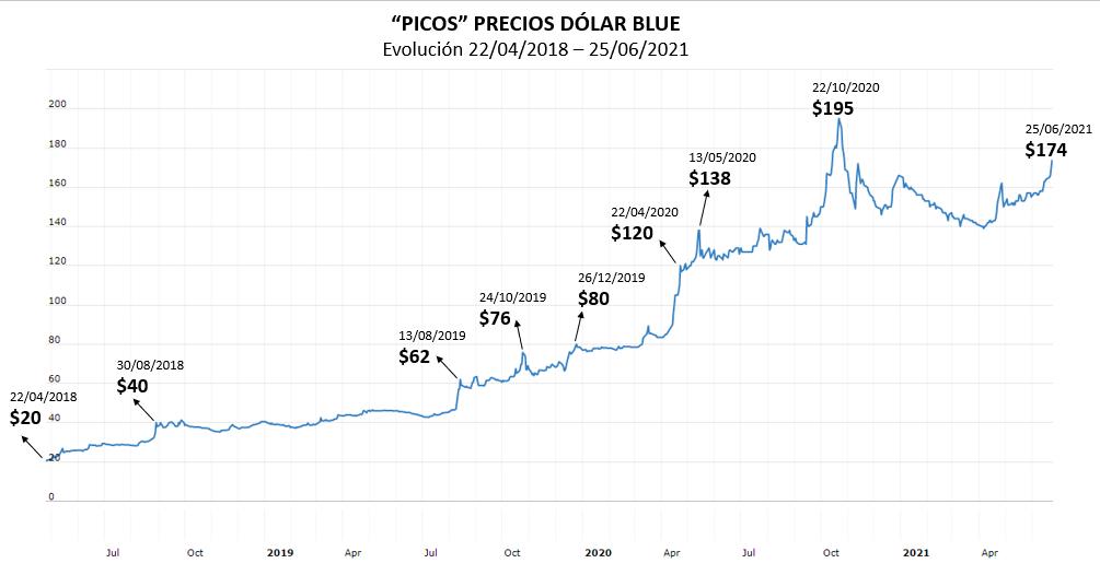 Evolución precio dólar blue o dólar paralelo abril 2018 - junio 2021