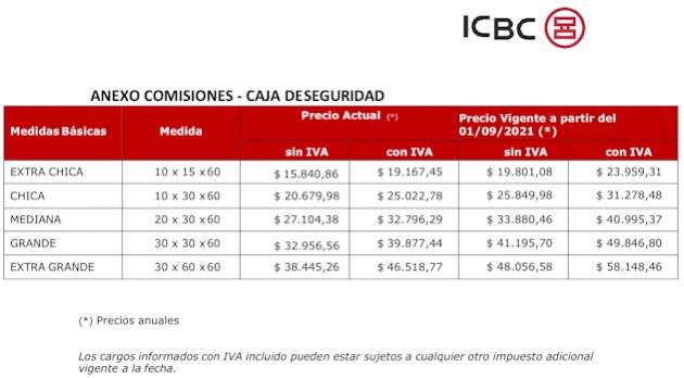 Costo cajas de seguridad ICBC 2021
